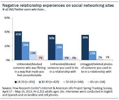 Negative relationship experiences Pew Internet
