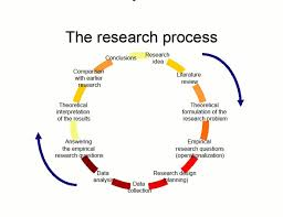How To Write A Proposal Question Thesis Proposal How To Write A Thesis  Proposal Significance Of OMICS International