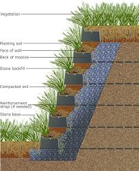 Vegetated  Living Retaining Wall - Landscape wall design