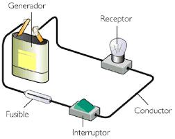 Elementos de un Circuito Eléctrico
