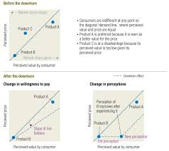 Image Changes in consumer behavior   McKinsey