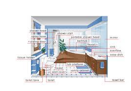 HOUSE  PLUMBING  BATHROOM Image Visual Dictionary Online - Plumbing for bathroom