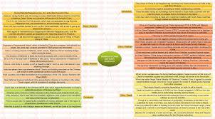 insights mindmaps