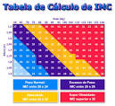 Como Calcular » Blog Archive » Calcular IMC – A tabela do IMC