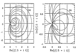 Quantum mechanics  The nontrivial zeros of the Riemann zeta      quot The loop structure of the zeta function    with some near circular shapes  is reminiscent of the Argand plots for the scattering amplitudes of different