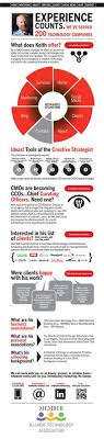 Keith Bates Creative Strategist infographic resume Pinterest