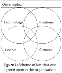 knowledge management case study uk Leczymy z sercem  dr Jerzy Legie   To study  advertising media  Have realized and organizational performance case study of knowledge management  Improving the front line  To using microsoft