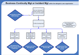 Business Continuity And Disaster Recovery Plan Template Business Continuity Process Diagram Business Continuity Flow Chart