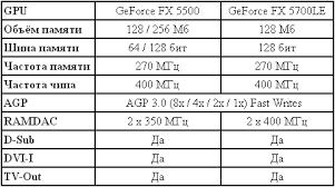 fx 5500 характеристики