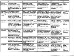 Creative writing rubric high school Essay
