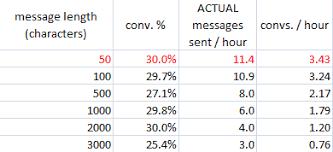Online Dating Advice  Optimum Message Length