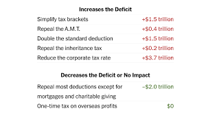 white house proposes slashing tax rates significantly aiding