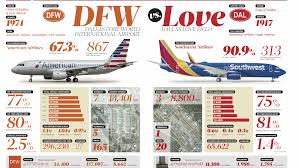 Map Of Dallas Fort Worth Airport by Head To Head Comparing Dfw And Love Field Airports Dallas