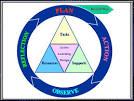 ภาวะผู้นำและนวัตกรรมทางการศึกษา » » ALAR Model