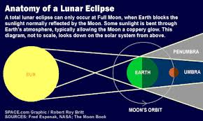 shortest lunar eclipse