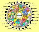 25 de abril signo zodiacal