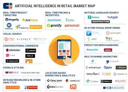 Map Pricing Ai In Retail Of Chatbots Conversations And Dynamic Pricing