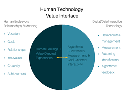 Human digital interactions design  adoption  marketing  and implementation ComplexAbility Institute