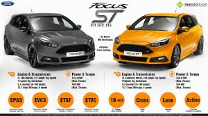 Ford Focus Colours All You Need To Know About 2015 Ford Focus St