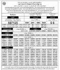Thai Lottery Results | Full Lotto Results from Thailand