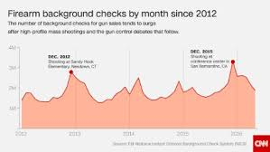 A visual guide  Mass shootings in America   CNN com The highest number of background checks in recent history was recorded following the San Bernardino shootings in December       But      is on pace to break