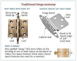 How To Measure Kitchen Cabinet Doors How To Choose The Right Hinges For Your Project Rockler How To
