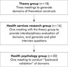 making psychological theory useful for implementing evidence based