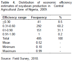The positive and significant coefficients of access to credit and fertilizer use by soyabean farmers enhances their economic efficiency
