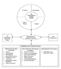 thesis methodology samples