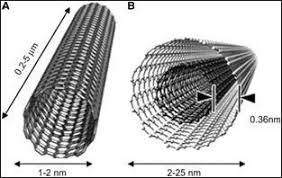 Nanotechnology research papers science museum Millicent Rogers Museum nanotechnology research paper jpg