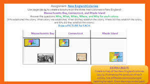 Map Of The New England Colonies by New England Colonies Chapter 3 Lesson Ppt Download