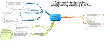 project management mind maps management project management and