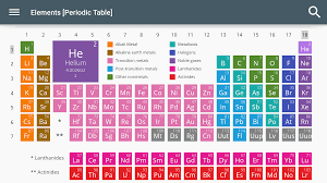 how is the modern periodic table organized elements periodic table android apps on google play