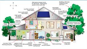 Green Building House Plans by Eco Friendly Home Designs Awesome Eco Friendly Home Designs