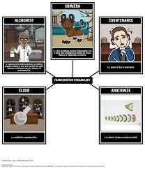 frankenstein summary frankenstein themes u0026 analysis