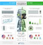 Fake Googlebots used to run application-layer DDoS | Security Affairs securityaffairs.co