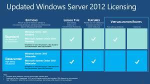 Buy Windows Server 2012 Key