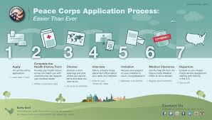 Joining the Peace Corps