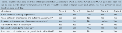 systematic review and meta analysis techniques and a guide for