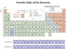 how is the modern periodic table organized ch150 chapter 2 atoms and periodic table chemistry