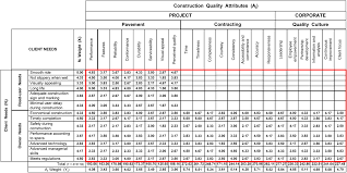evaluating the quality performance of pavement contractors