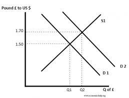 Exchange rates   Economics Help Economics Help Factors influencing exchange rates