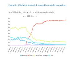 Nielsen data on the monthly audience numbers of New Zealand dating sites shows a similar trend  but over a longer period of time