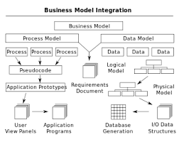Business process modeling   Wikipedia Wikipedia Business process integration edit