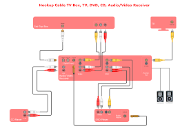 home theater circuit diagram audio video media audio and video connections explained