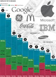 apple owns most valuable brand in the world worth 70bn telegraph