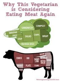 VEGETARIAN Quotes Like Success     Vegetarian Eating Meat Again