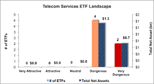 Best And Worst  Telecom Services ETFs  Mutual Funds And Key