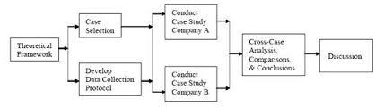 Qualitative Case Study Dissertation Example Pinterest