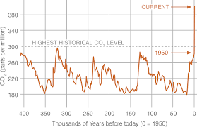 Climate Change  Vital Signs of the Planet  Carbon Dioxide data graph